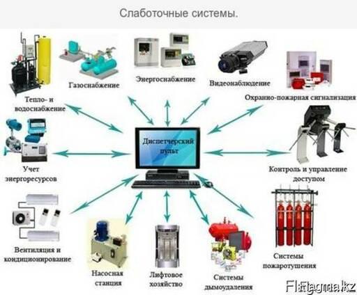 Монтаж электрических и слаботочных сетей.